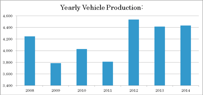 Yearly Vehicle Production