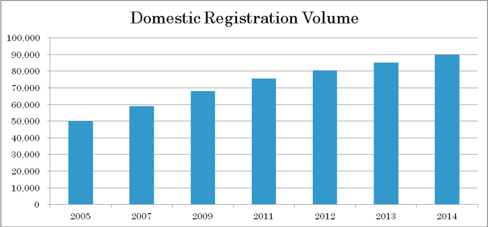 Domestics Registration Volume
